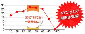 酵素は48℃で死滅する